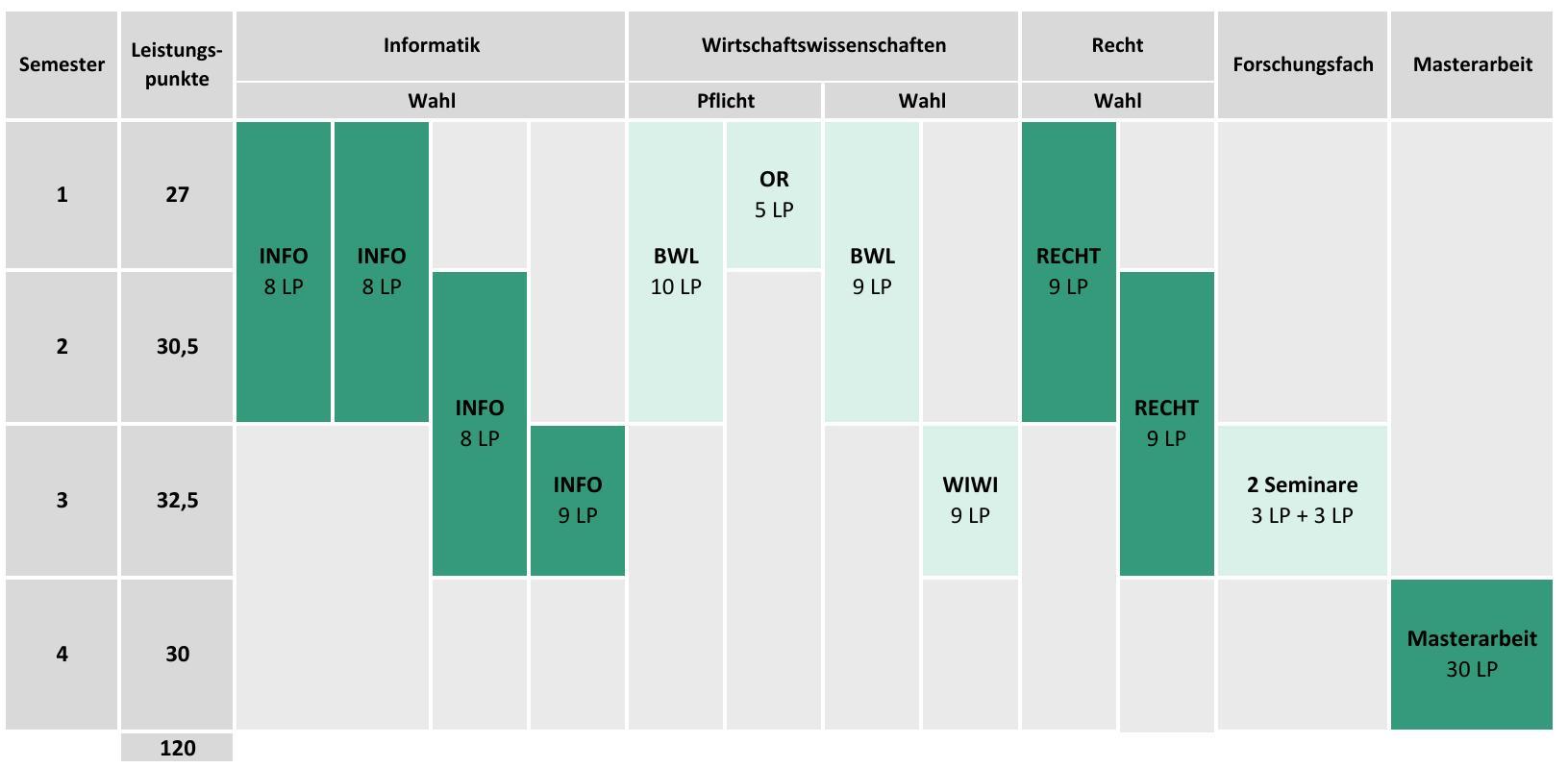 Beispielhafter Studienplan Informationswirtschaft, M.Sc.